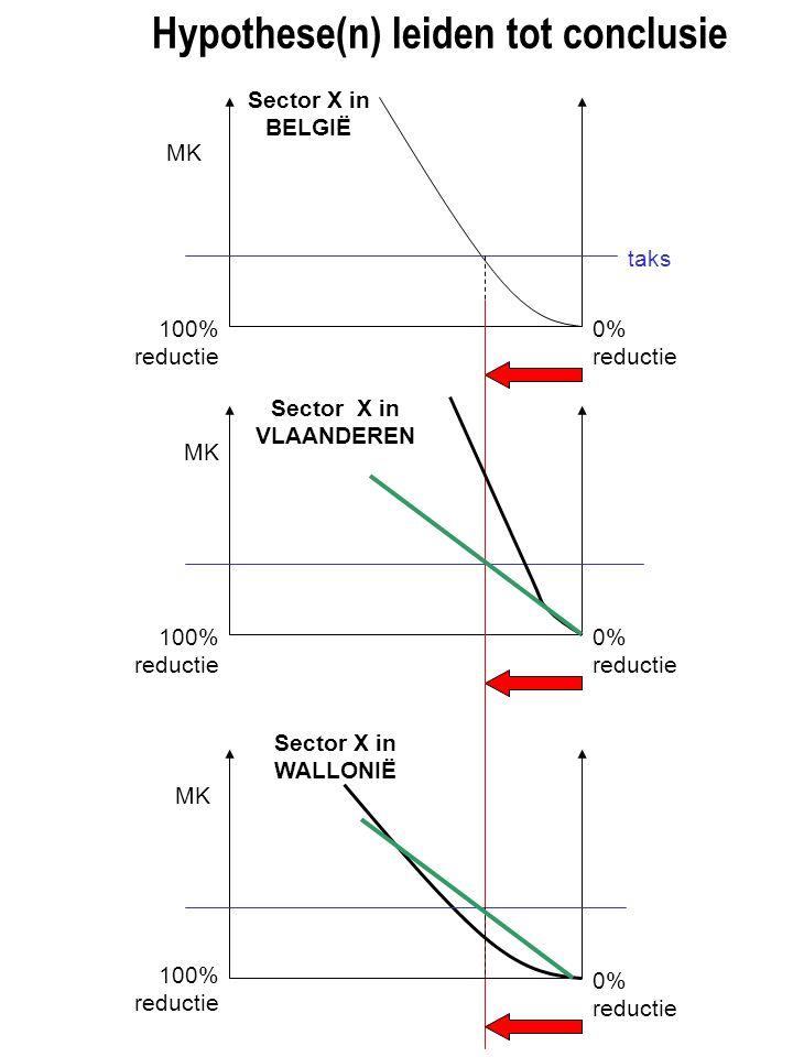 100% reductie 0% reductie taks Sector X in BELGIË 100% reductie 0% reductie Sector X in VLAANDEREN 0% reductie Sector X in WALLONIË MK 100% reductie Hypothese(n) leiden tot conclusie