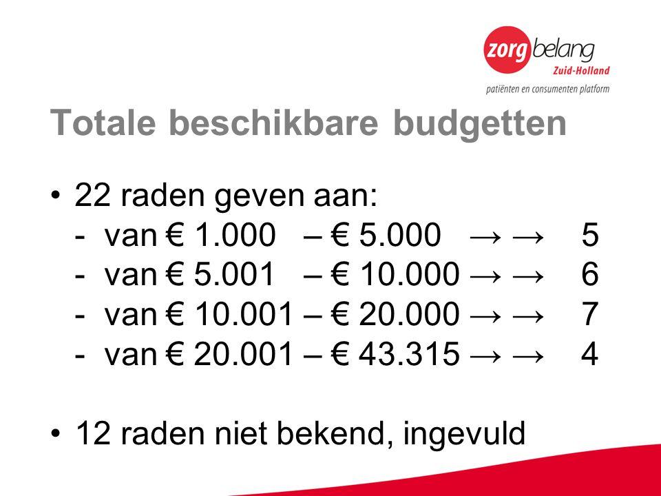 Totale beschikbare budgetten 22 raden geven aan: - van € 1.000 – € 5.000 → → 5 - van € 5.001 – € 10.000 → → 6 - van € 10.001 – € 20.000 → → 7 - van € 20.001 – € 43.315 → → 4 12 raden niet bekend, ingevuld