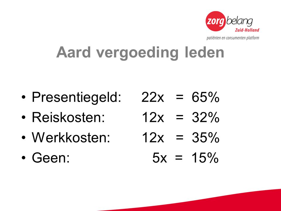 Aard vergoeding leden Presentiegeld: 22x = 65% Reiskosten: 12x = 32% Werkkosten: 12x = 35% Geen: 5x = 15%