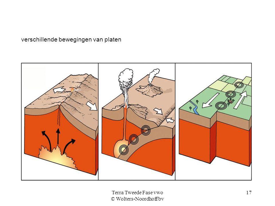 Terra Tweede Fase vwo © Wolters-Noordhoff bv 17 verschillende bewegingen van platen