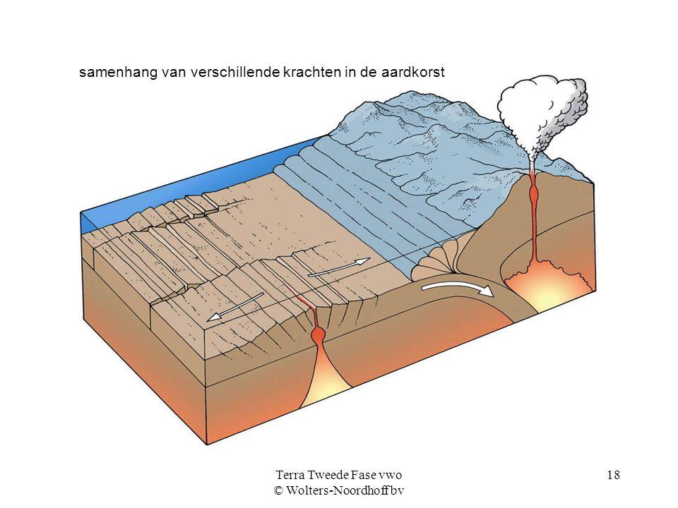Terra Tweede Fase vwo © Wolters-Noordhoff bv 18 samenhang van verschillende krachten in de aardkorst