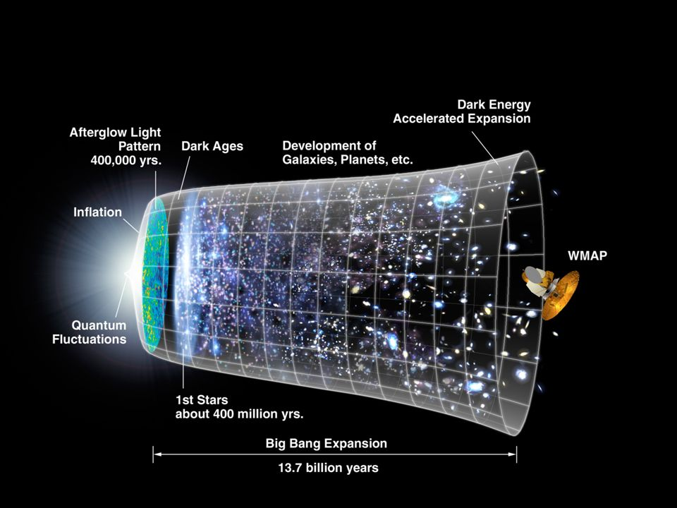 Geschiedenis van de kosmologie Mythologie vs wetenschappelijke methode Kosmos = aarde  zonnestelsel  melkweg  Hubble Jo van den Brand