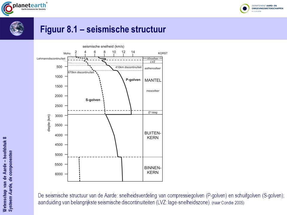Systeem Aarde, de componenten Figuur 8.1 – seismische structuur De seismische structuur van de Aarde: snelheidsverdeling van compressiegolven (P-golve