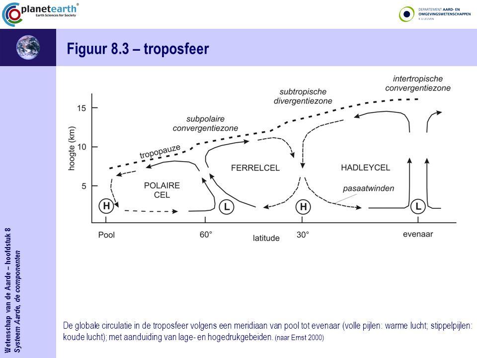 Wetenschap van de Aarde – hoofdstuk 8 Systeem Aarde, de componenten Figuur 8.3 – troposfeer De globale circulatie in de troposfeer volgens een meridia