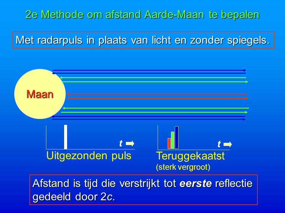 2e Methode om afstand Aarde-Maan te bepalen Met radarpuls in plaats van licht en zonder spiegels.