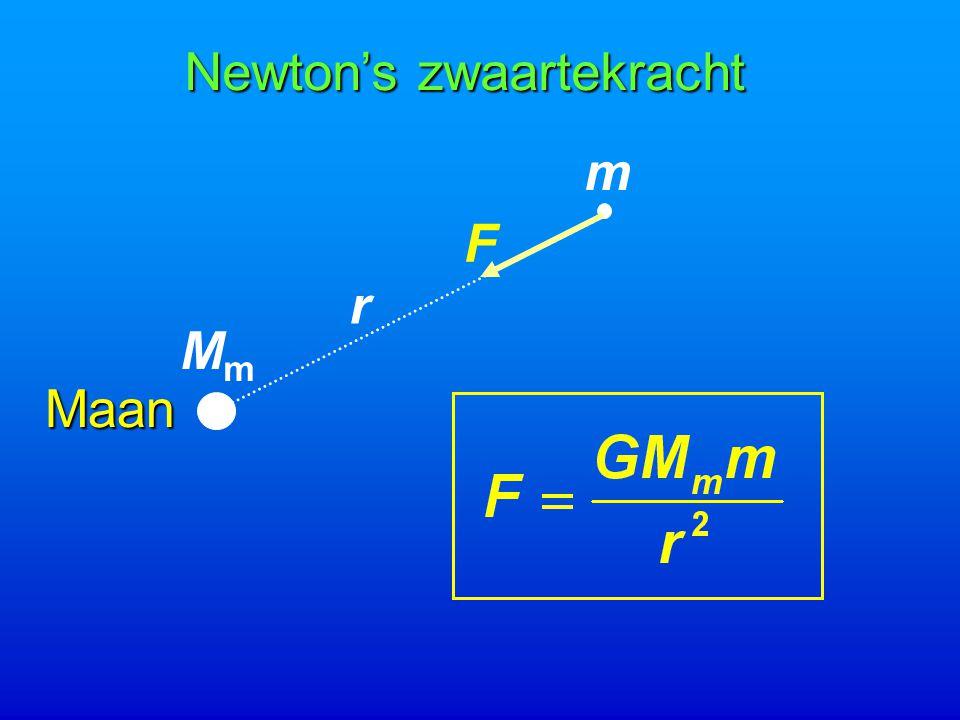 Maan MmMm m r F Newton's zwaartekracht