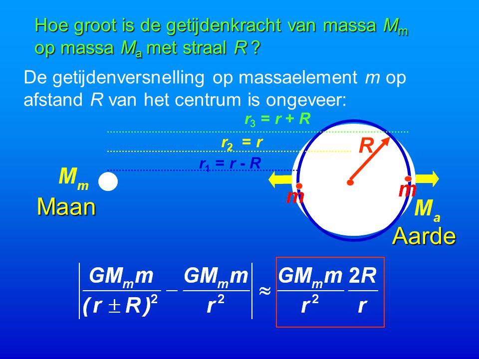 Aarde Maan r 1 = r - R r 2 = r r 3 = r + R Hoe groot is de getijdenkracht van massa M m op massa M a met straal R .