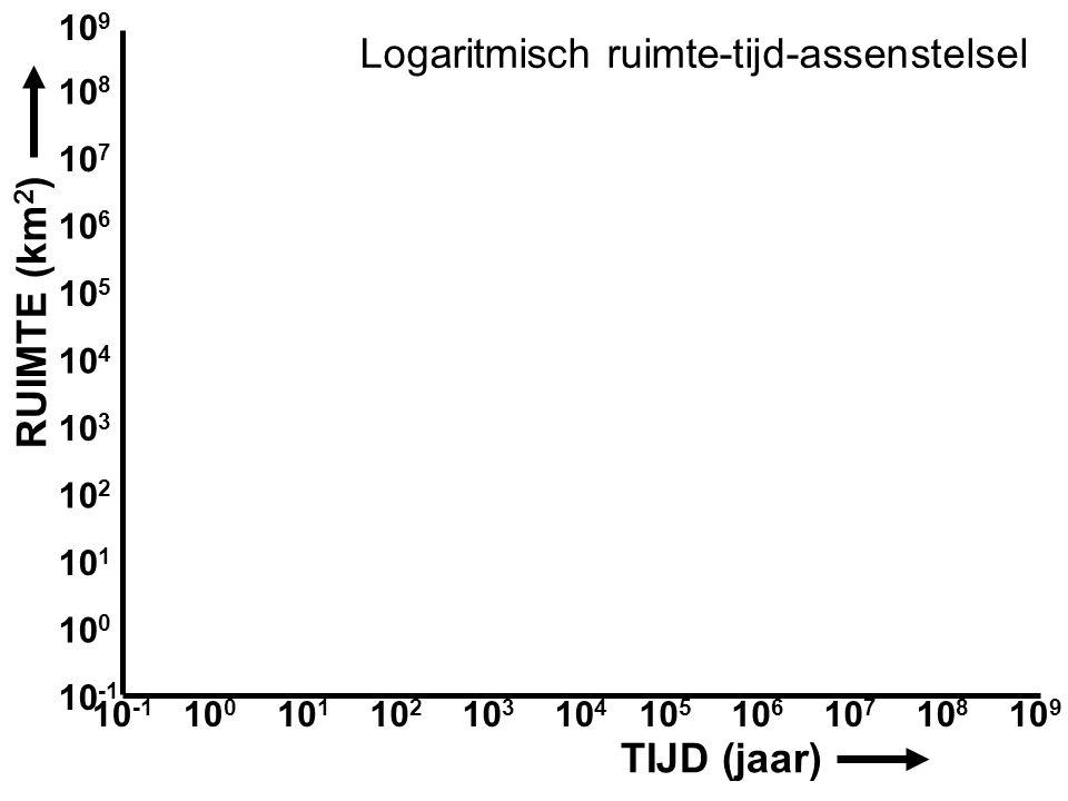 Aardwetenschappen 10 -1 10 8 10 7 10 5 10 6 10 4 10 9 10 2 10 1 10 0 10 3 10 -1 10 8 10 7 10 5 10 6 10 4 10 9 10 2 10 1 10 0 10 3 TIJD (jaar) RUIMTE (km 2 ) Logaritmisch ruimte-tijd-assenstelsel