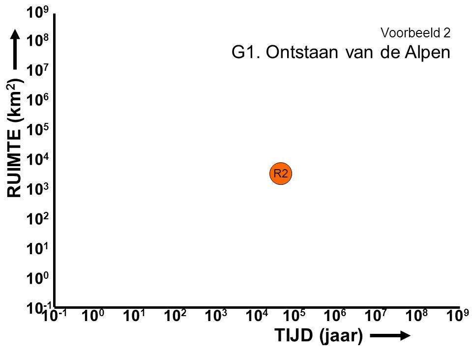 Aardwetenschappen 10 -1 10 8 10 7 10 5 10 6 10 4 10 9 10 2 10 1 10 0 10 3 10 -1 10 8 10 7 10 5 10 6 10 4 10 9 10 2 10 1 10 0 10 3 TIJD (jaar) RUIMTE (km 2 ) Voorbeeld 2 G1.