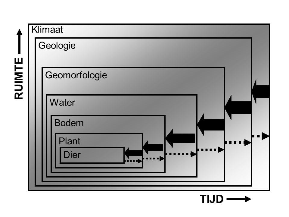 Aardwetenschappen Klimaat Geologie Geomorfologie Water Bodem Plant Dier TIJD RUIMTE