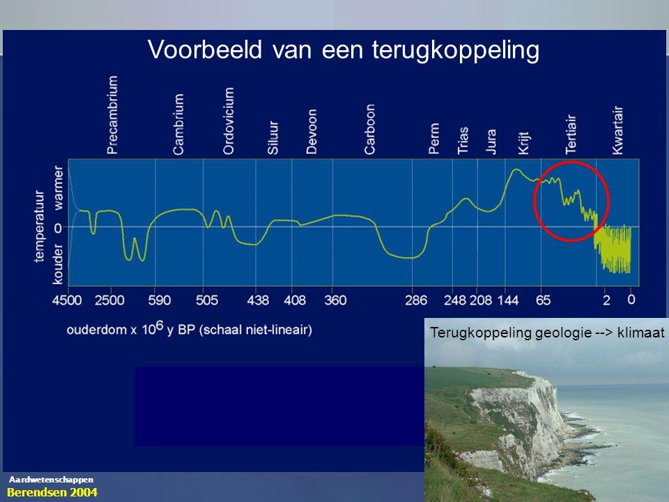 Aardwetenschappen Naar Allègre & Schneider 1994Berendsen 2004 Voorbeeld van een terugkoppeling Terugkoppeling geologie --> klimaat