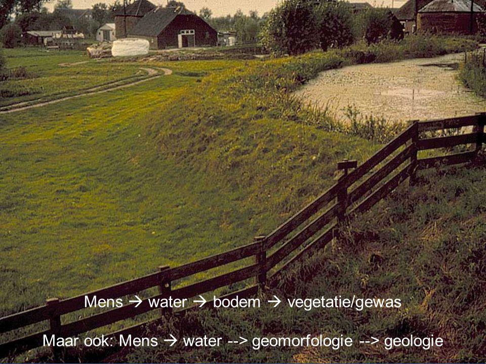 Aardwetenschappen Mens  water  bodem  vegetatie/gewas Maar ook: Mens  water --> geomorfologie --> geologie