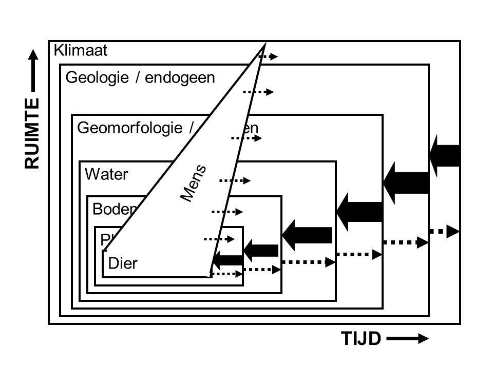 Aardwetenschappen Klimaat Geologie / endogeen Geomorfologie / exogeen Water Bodem Plant TIJD RUIMTE Mens Dier