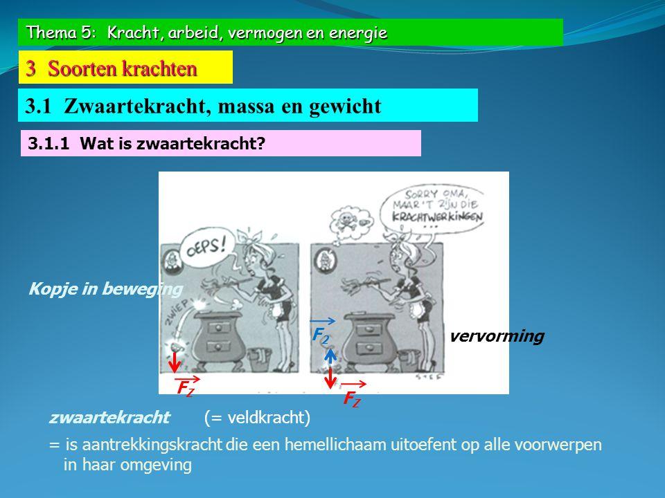 Thema 5: Kracht, arbeid, vermogen en energie 3 Soorten krachten 3.1 Zwaartekracht, massa en gewicht Voorwerp in rustgrootte zwaartekracht = grootte gewicht G = F Z = m.g Maar G F Z aangrijpingspuntsteunzwaartepunt (buiten voorwerp) 3.1.3 Massa, gewicht, zwaartekracht … Hoe zit dat nu in elkaar?