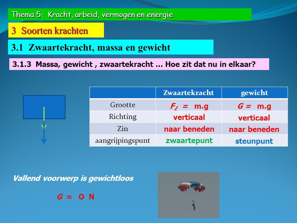Thema 5: Kracht, arbeid, vermogen en energie 3 Soorten krachten 3.1 Zwaartekracht, massa en gewicht Vallend voorwerp is gewichtloos G = O N Zwaartekra