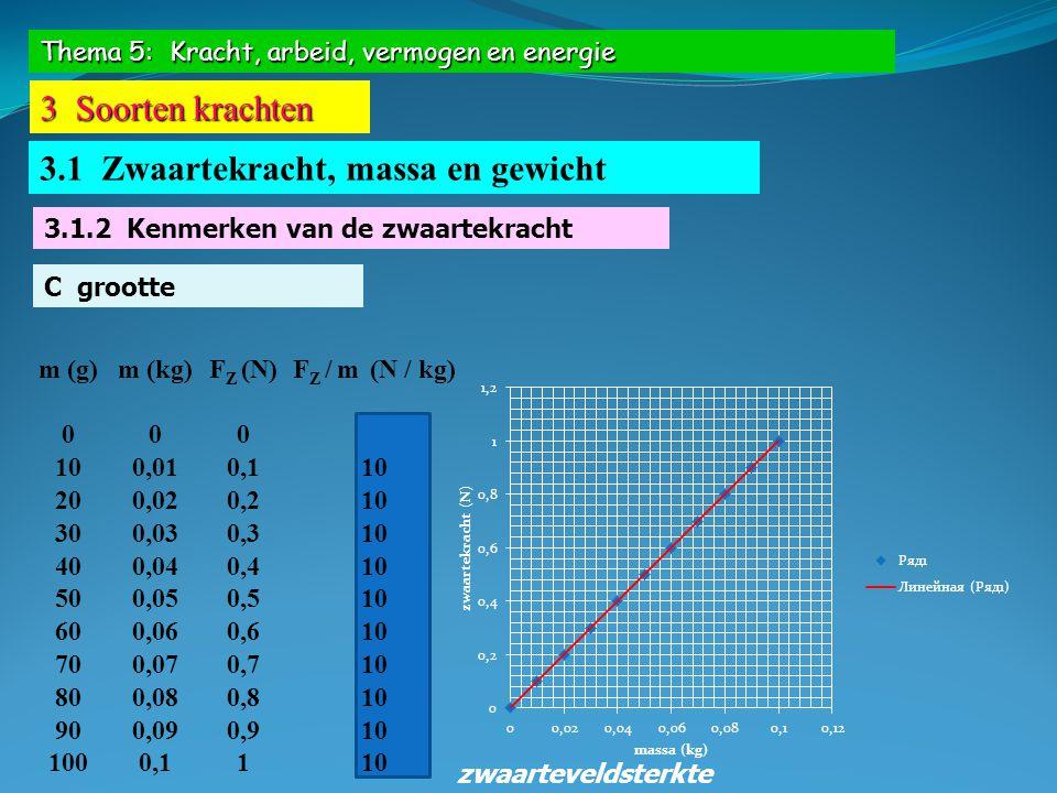 Thema 5: Kracht, arbeid, vermogen en energie 3 Soorten krachten 3.1 Zwaartekracht, massa en gewicht 3.1.2 Kenmerken van de zwaartekracht C grootte m (