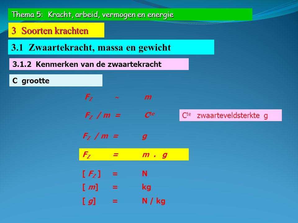 Thema 5: Kracht, arbeid, vermogen en energie 3 Soorten krachten 3.1 Zwaartekracht, massa en gewicht 3.1.2 Kenmerken van de zwaartekracht C grootte Grootte van de zwaarteveldsterkte Op onze breedtegraadg = 9,81 N / kg Aan de evenaarg = 9,78 N / kg Aan de poleng = 9,83 N / kg Op de maang = 1,62 N / kg