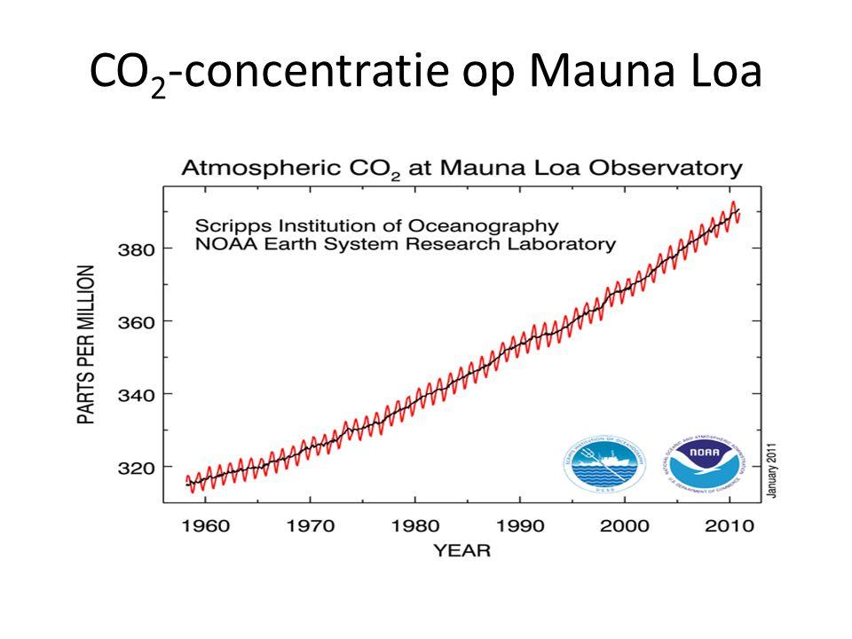 CO 2 -concentratie op Mauna Loa
