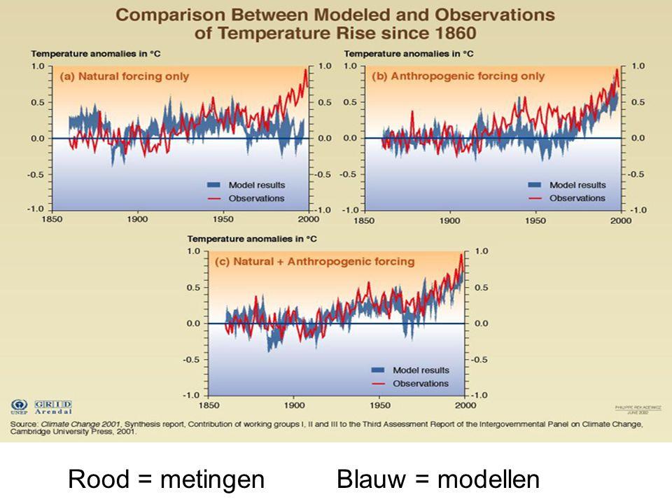 Rood = metingenBlauw = modellen