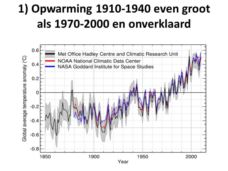1) Opwarming 1910-1940 even groot als 1970-2000 en onverklaard
