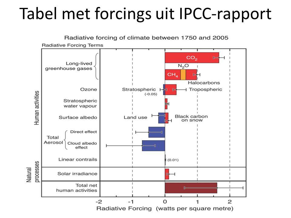 Tabel met forcings uit IPCC-rapport