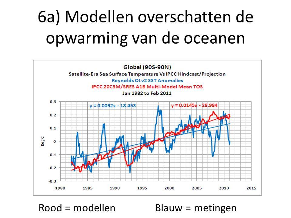 6a) Modellen overschatten de opwarming van de oceanen Rood = modellenBlauw = metingen