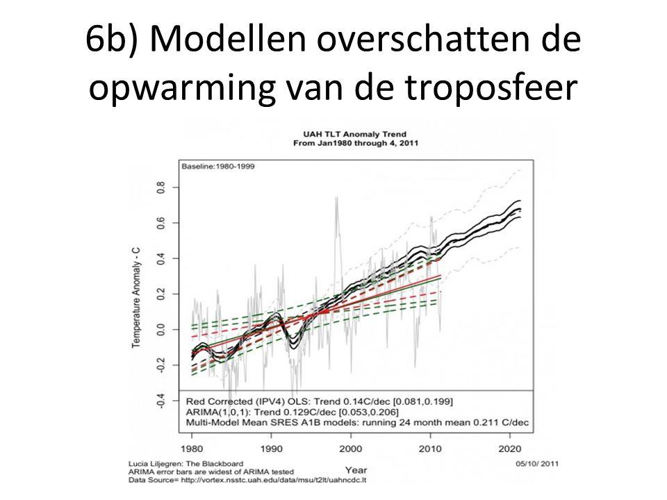 6b) Modellen overschatten de opwarming van de troposfeer