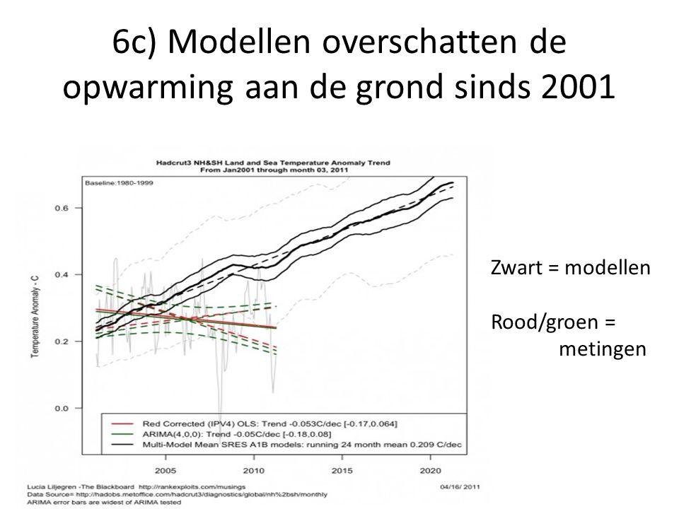 6c) Modellen overschatten de opwarming aan de grond sinds 2001 Zwart = modellen Rood/groen = metingen
