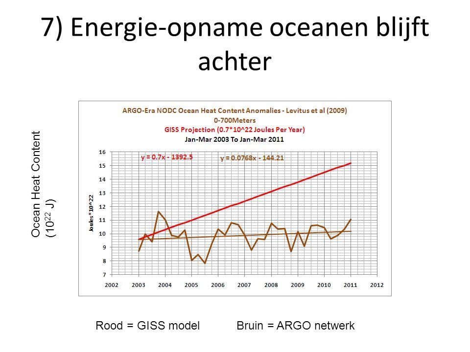 7) Energie-opname oceanen blijft achter Ocean Heat Content (10 22 J) Rood = GISS modelBruin = ARGO netwerk