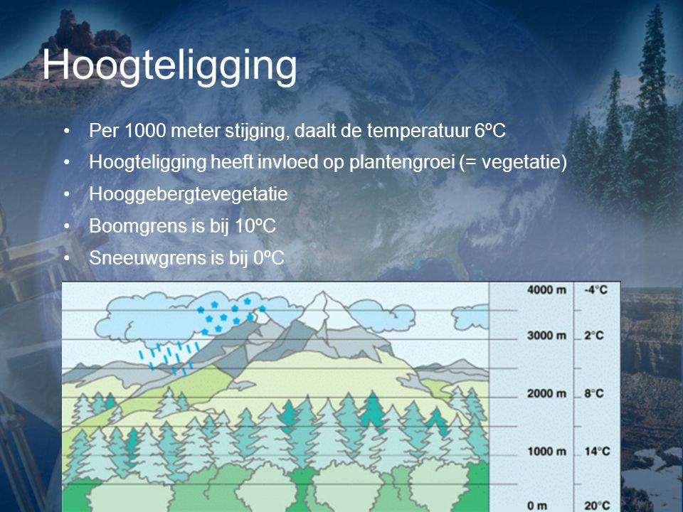 Hoogteligging Per 1000 meter stijging, daalt de temperatuur 6ºC Hoogteligging heeft invloed op plantengroei (= vegetatie) Hooggebergtevegetatie Boomgrens is bij 10ºC Sneeuwgrens is bij 0ºC