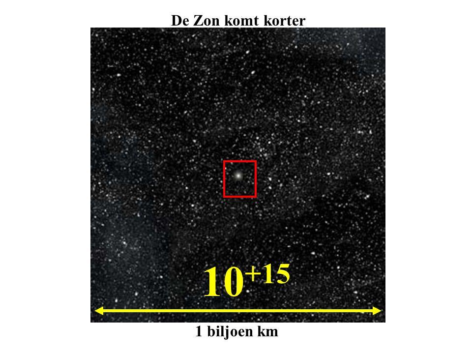 10 +15 1 biljoen km De Zon komt korter