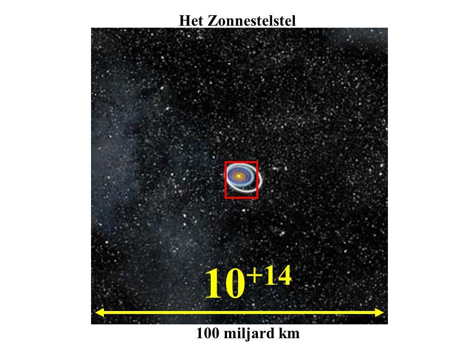 10 +14 100 miljard km Het Zonnestelstel