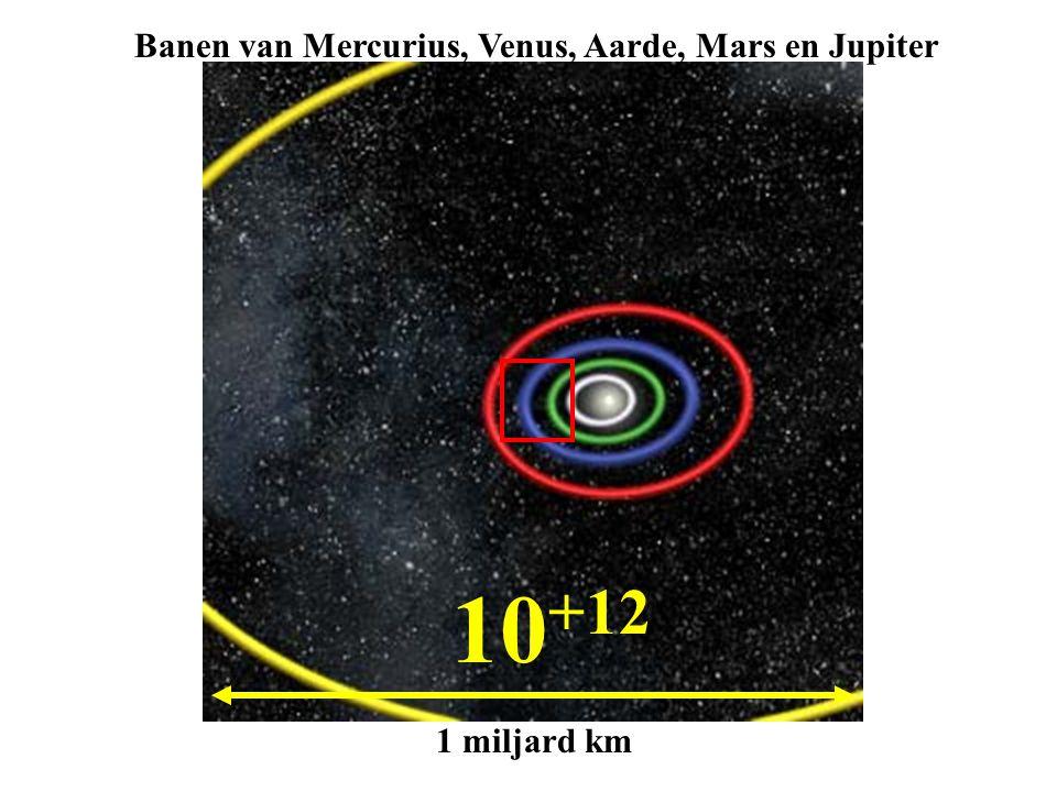 10 +12 1 miljard km Banen van Mercurius, Venus, Aarde, Mars en Jupiter