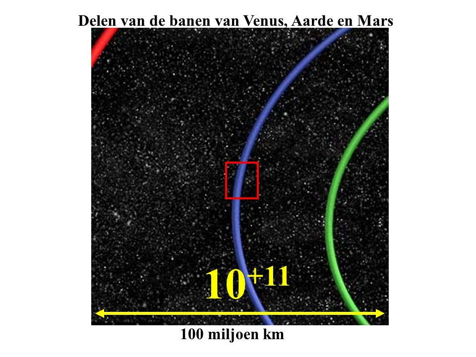 10 +11 100 miljoen km Delen van de banen van Venus, Aarde en Mars