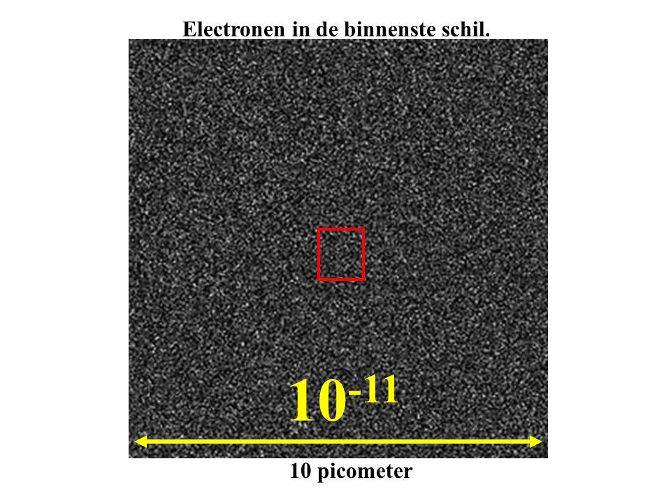 10 -11 10 picometer Electronen in de binnenste schil.