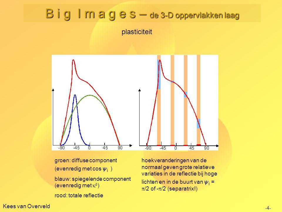 Kees van Overveld plasticiteit groen: diffuse component (evenredig met cos  i ) blauw: spiegelende component (evenredig met   ) rood: totale reflec