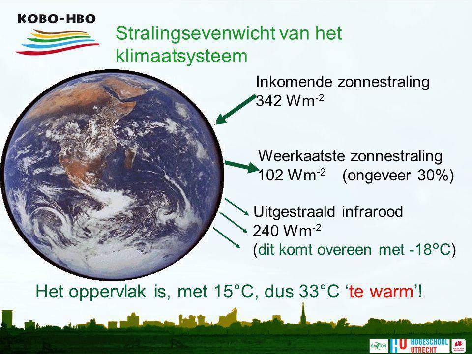 Stralingsevenwicht van het klimaatsysteem Inkomende zonnestraling 342 Wm -2 Weerkaatste zonnestraling 102 Wm -2 (ongeveer 30%) Uitgestraald infrarood
