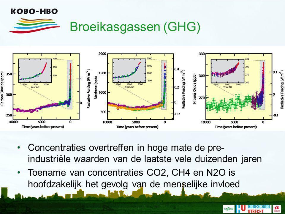 Broeikasgassen (GHG) Concentraties overtreffen in hoge mate de pre- industriële waarden van de laatste vele duizenden jaren Toename van concentraties