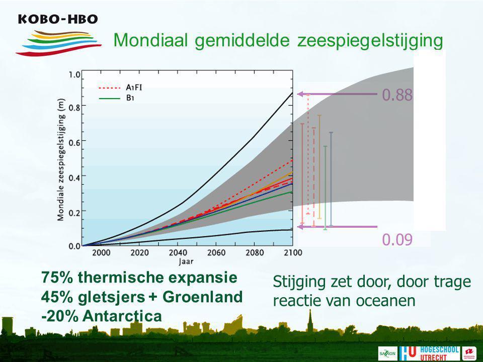 Mondiaal gemiddelde zeespiegelstijging Stijging zet door, door trage reactie van oceanen 75% thermische expansie 45% gletsjers + Groenland -20% Antarc