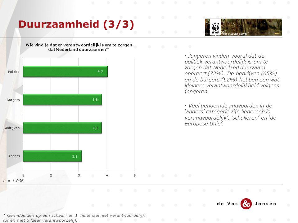 Duurzaamheid (3/3) n = 1.006 Jongeren vinden vooral dat de politiek verantwoordelijk is om te zorgen dat Nederland duurzaam opereert (72%). De bedrijv