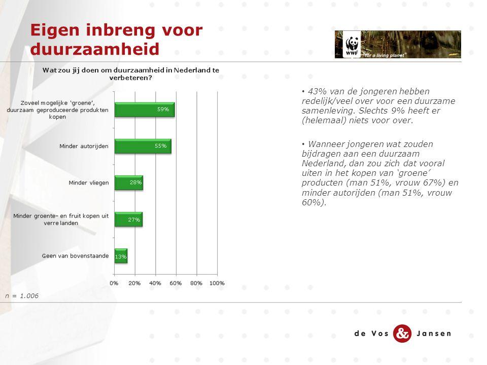 Eigen inbreng voor duurzaamheid n = 1.006 43% van de jongeren hebben redelijk/veel over voor een duurzame samenleving. Slechts 9% heeft er (helemaal)