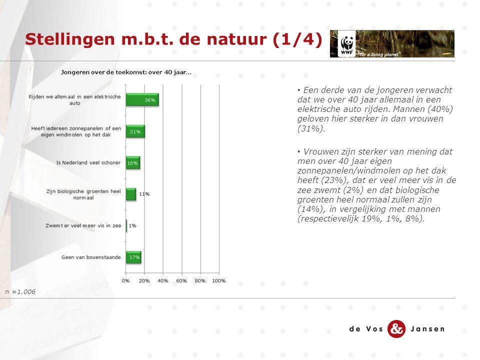 Stellingen m.b.t. de natuur (1/4) n =1.006 Een derde van de jongeren verwacht dat we over 40 jaar allemaal in een elektrische auto rijden. Mannen (40%