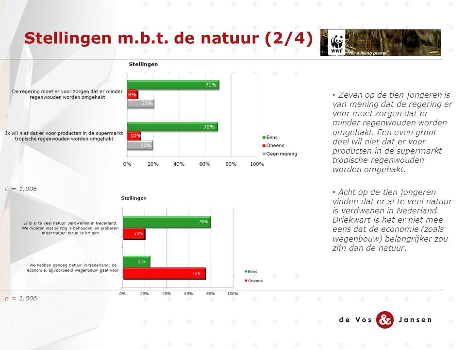 Stellingen m.b.t. de natuur (2/4) n = 1,006 Zeven op de tien jongeren is van mening dat de regering er voor moet zorgen dat er minder regenwouden word
