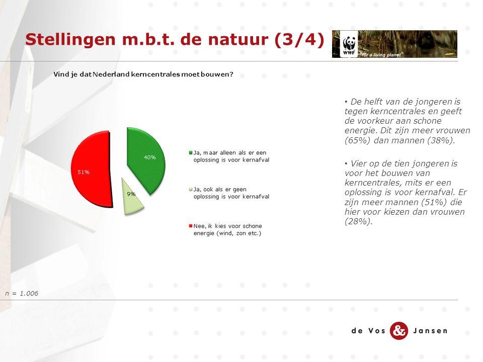 Stellingen m.b.t. de natuur (3/4) De helft van de jongeren is tegen kerncentrales en geeft de voorkeur aan schone energie. Dit zijn meer vrouwen (65%)