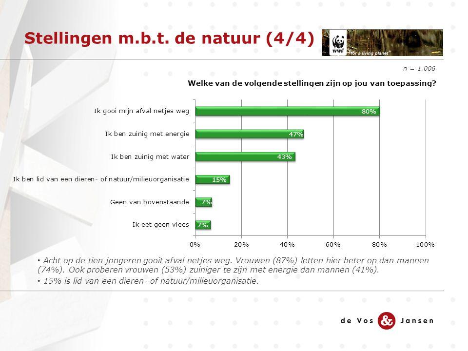 Stellingen m.b.t. de natuur (4/4) n = 1.006 Acht op de tien jongeren gooit afval netjes weg. Vrouwen (87%) letten hier beter op dan mannen (74%). Ook