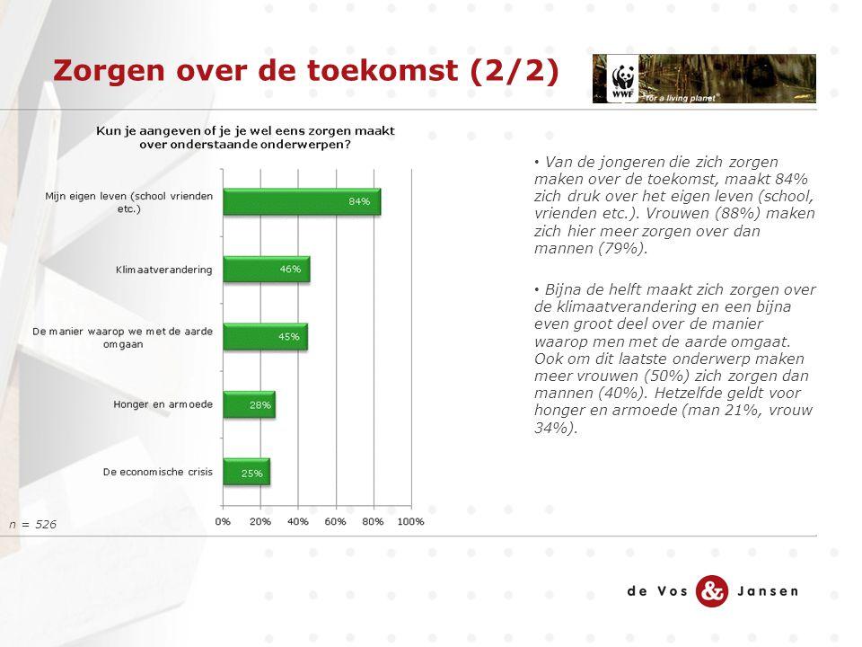 De rol van Nederland Drie op de tien jongeren geeft aan dat Nederland altijd zou moeten helpen om grotere problemen op de wereld op te lossen.