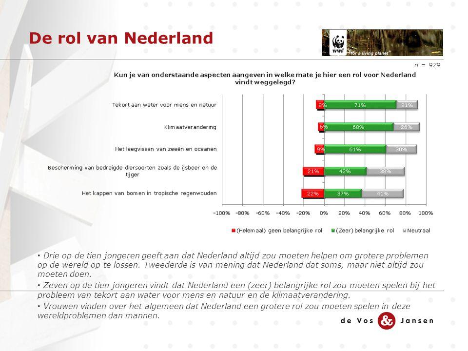 De rol van Nederland Drie op de tien jongeren geeft aan dat Nederland altijd zou moeten helpen om grotere problemen op de wereld op te lossen. Tweeder