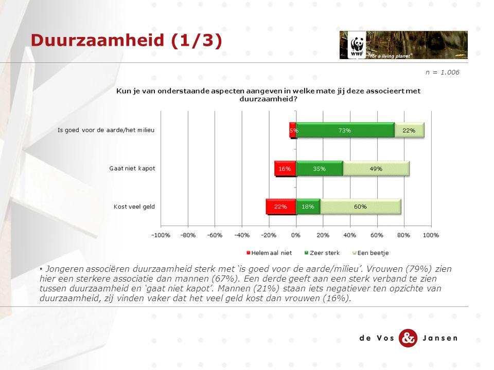 Duurzaamheid (1/3) n = 1.006 Jongeren associëren duurzaamheid sterk met 'is goed voor de aarde/milieu'. Vrouwen (79%) zien hier een sterkere associati