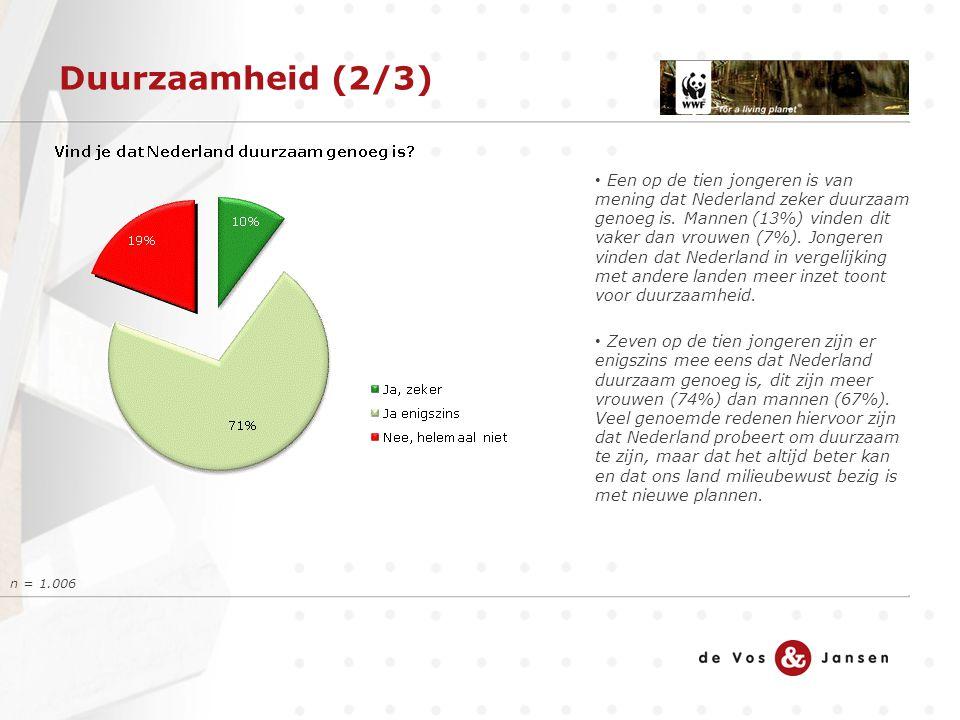 Duurzaamheid (2/3) n = 1.006 Een op de tien jongeren is van mening dat Nederland zeker duurzaam genoeg is. Mannen (13%) vinden dit vaker dan vrouwen (