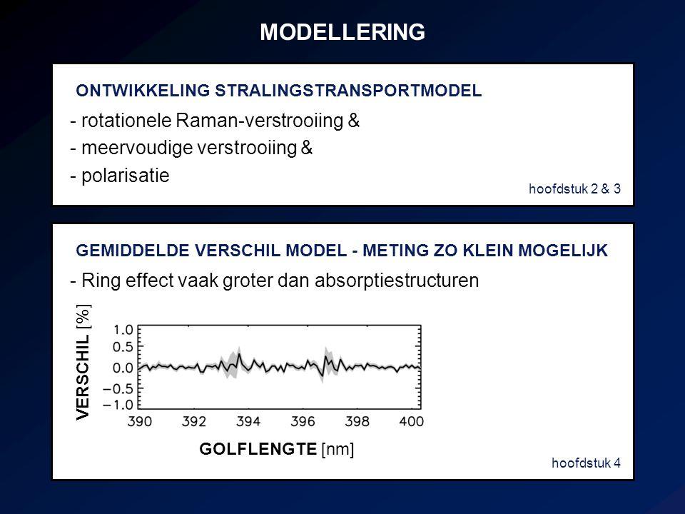 MODELLERING GOLFLENGTE [nm] VERSCHIL [%] - Ring effect vaak groter dan absorptiestructuren ONTWIKKELING STRALINGSTRANSPORTMODEL GEMIDDELDE VERSCHIL MO